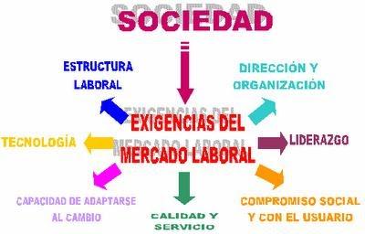 Mercado laboral mercado laboral definici n for Que es mercado exterior