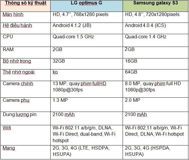 So sánh màn hình của Samsung Galaxy S3 và LG Optimus G
