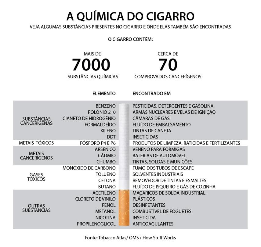 A inclinação de nicotina é a heroína mais severa