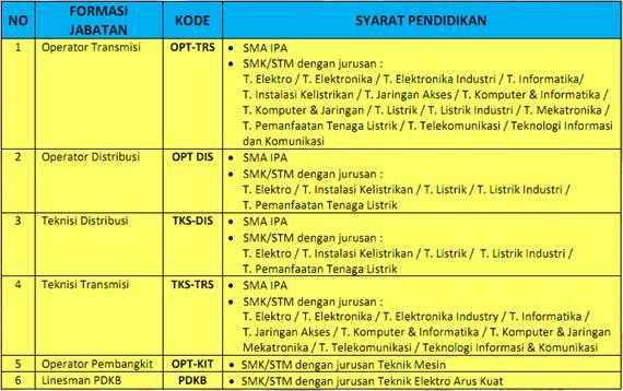 Lowongan Operator & Teknisi PLN