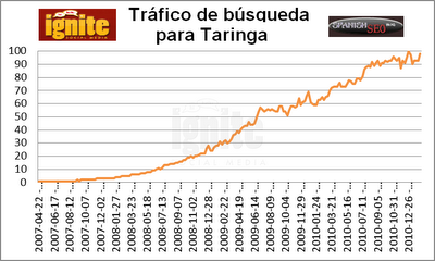 Trfico de bsqueda para Taringa 2011