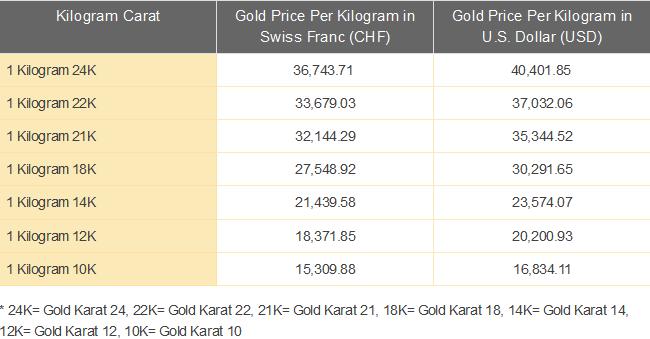 18k Gold Price Per Gram Chemical Elements