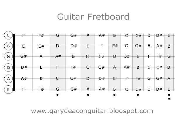 Trust image pertaining to guitar fretboard diagram printable