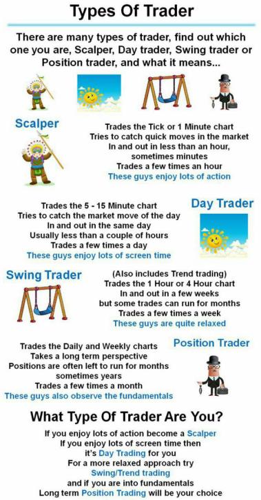Trader's Trait