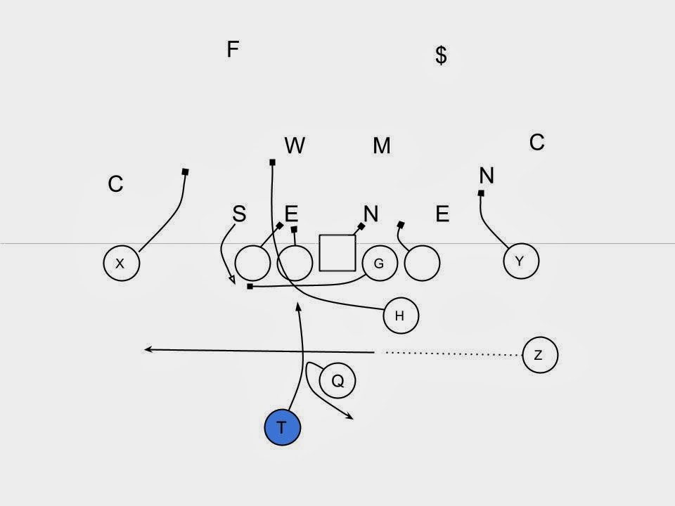how to run a sweep in football