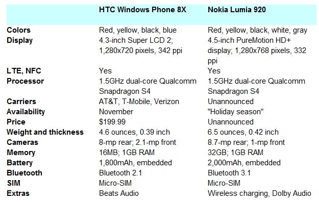 Windows Phone 8 smartphones duel: HTC Windows Phone 8X vs ...