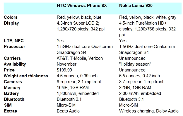 HTC 8X vs. Lumia 920