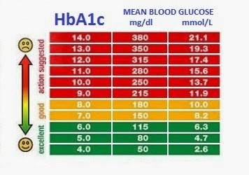 Low Blood Sugar Symptoms: Blood Sugar Levels Chart - What is a ...
