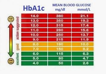 fasting blood glucose levels chart