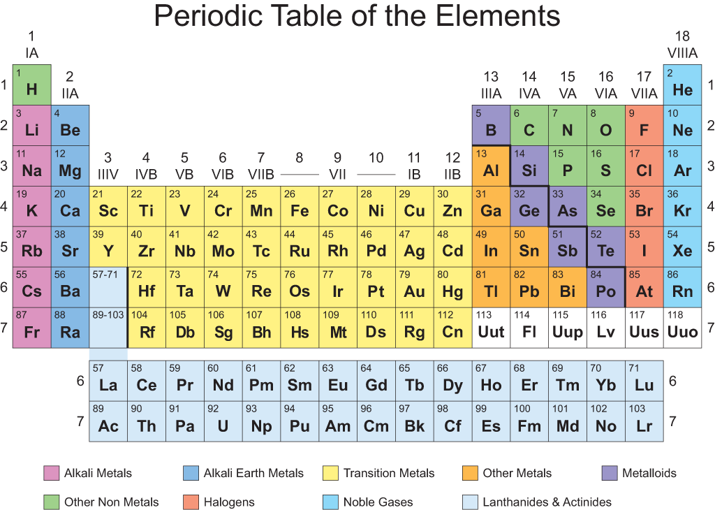 Blackskimmerblog where do order and complexity come from - Periodic table of elements html ...