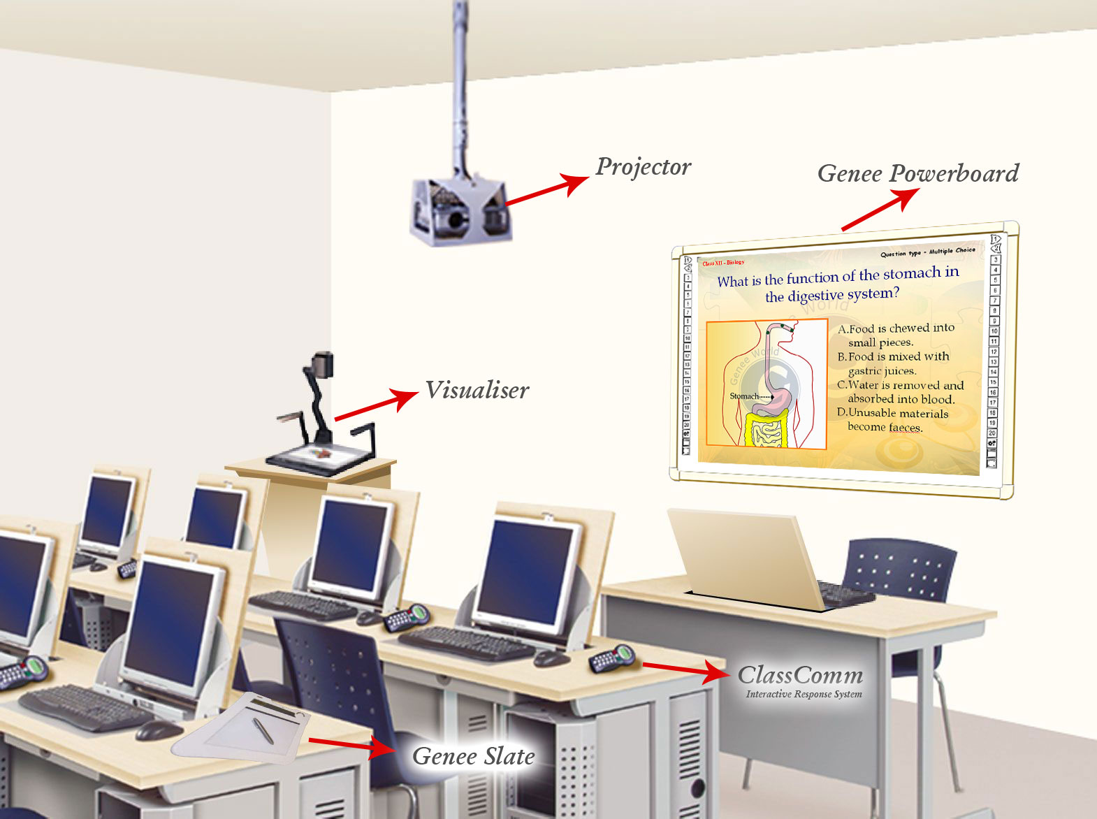 Modern Technologies Used In Classroom ~ Smart classroom equipments