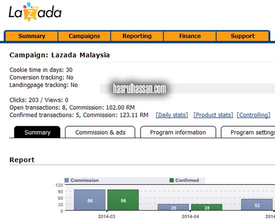 Komisen Dari Lazada Malaysia