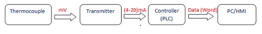 Perubahan signal sensor thermocouple sampai HMI