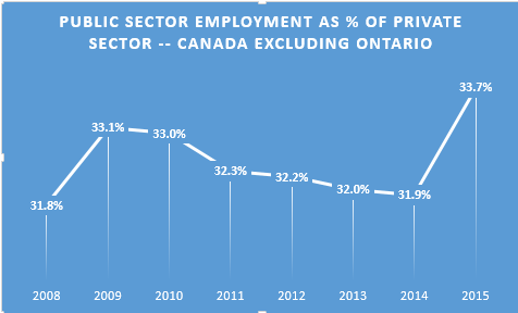 Public sector employment Canada excluding Ontario 2011-2015