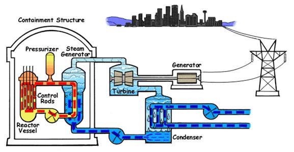 Optics jenis jenis pembangkit listrik tenaga nuklir pltn reaktor jenis ini merupakan jenis reaktor yang paling umum lebih dari 230 buah reaktor digunakan untuk menghasilkan listrik dan beberapa ratus lainnya ccuart Gallery