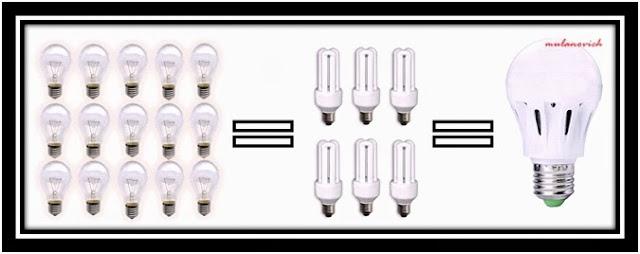 Inilah Jumlah Lampu yang Kita Butuhkan Selama 10 Tahun. Mana yang Anda pilih?