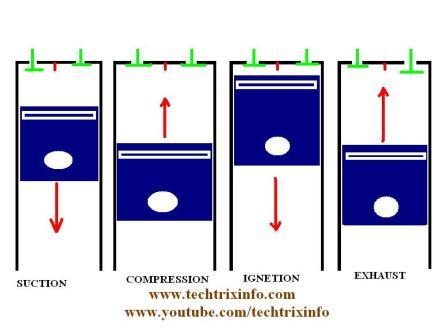 Diesel Engine Diagram Video
