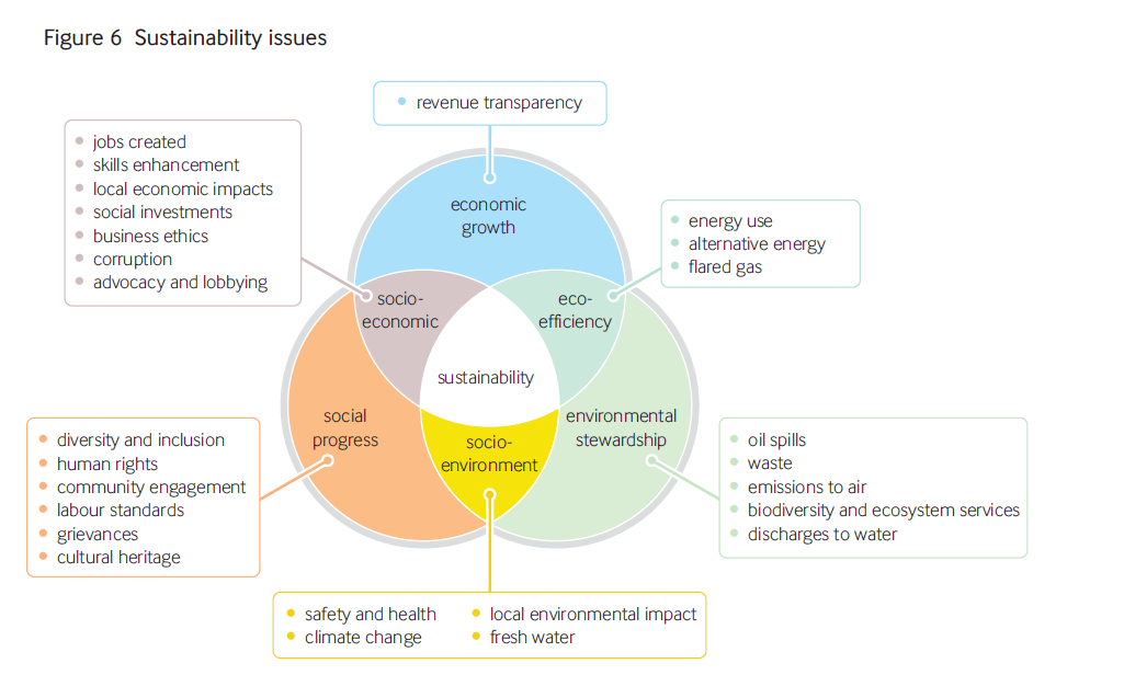 sustainability issue of companies 'the most advanced corporate sustainability  sustainability issue of  potential to achieve sustainability companies that publicly acknowledge this and .