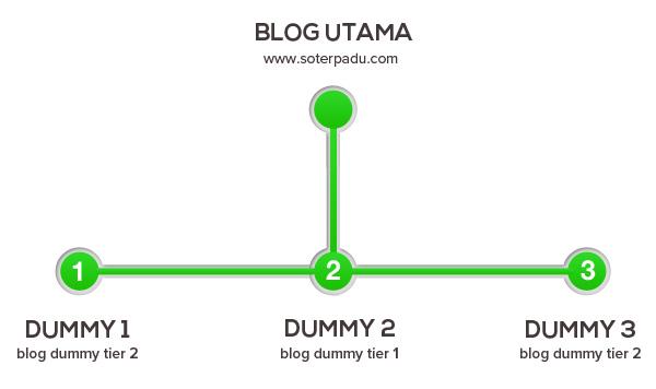 Konsep Blog Dummy