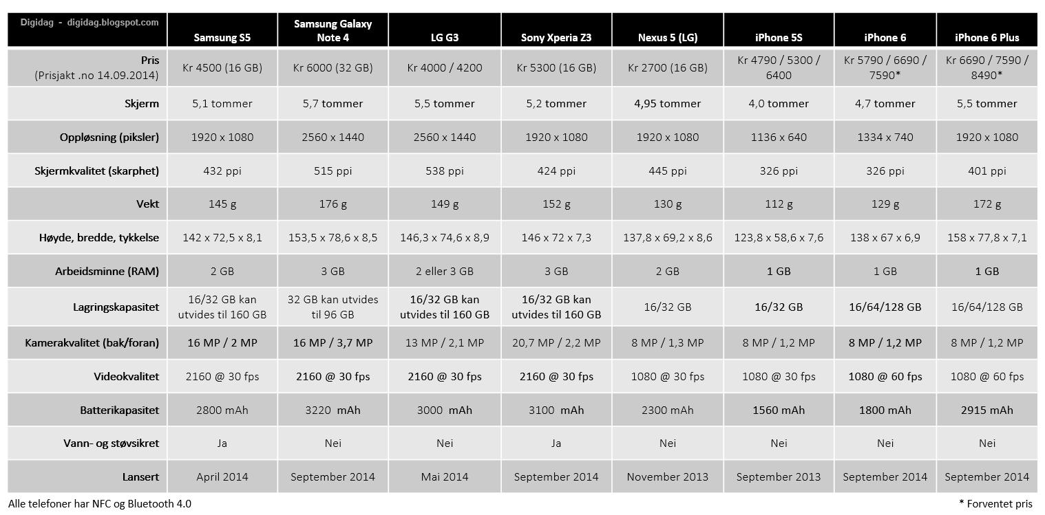 Forskellen På iPhone 5 Og 5s