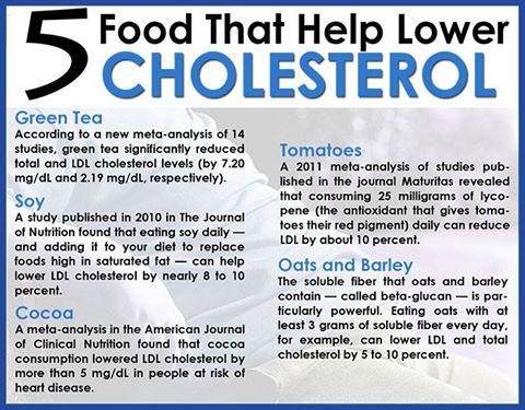 5 Foods that help Lower Cholesterol