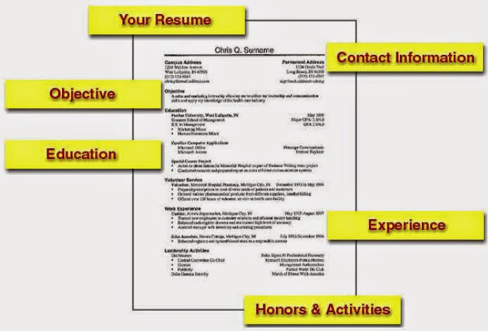 How To Build Your Resume - Clasifiedad .Com