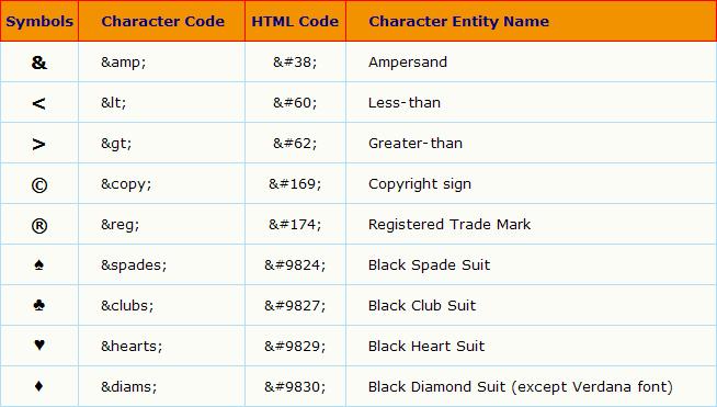HTML Special Characters Terlengkap