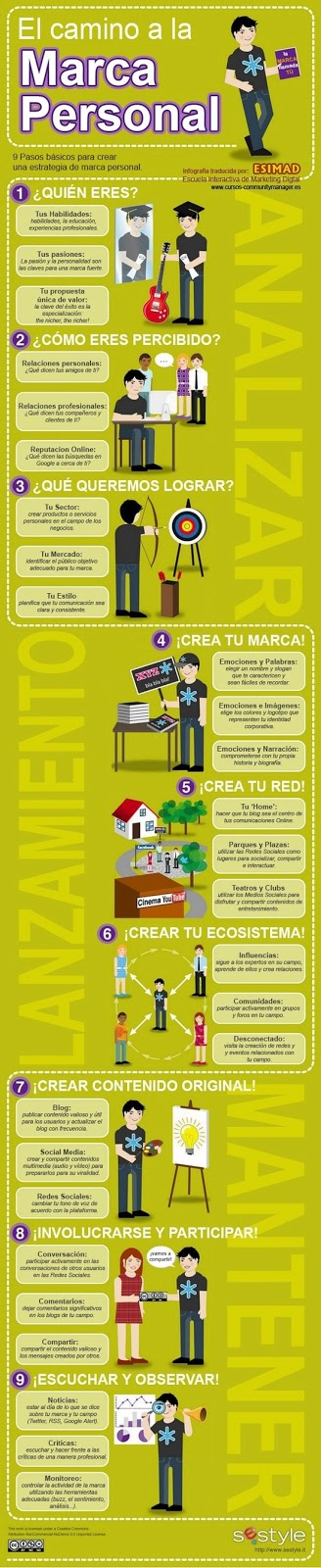 infografía explicativa del marketing personal en Redes Sociales