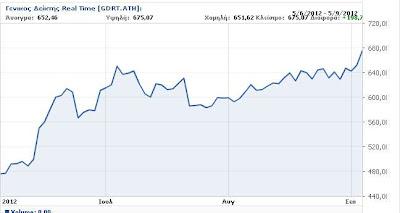 Ελληνική ΑΟΖ και στρατηγική--Νίκος Λυγερός, Όταν το φυσικό αέριο ανεβάζει το χρηματιστήριο