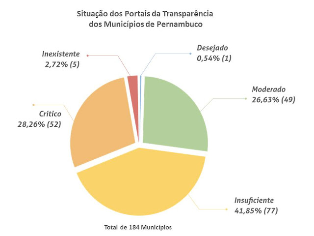 Índice de Transparência dos Municípios de Pernambuco
