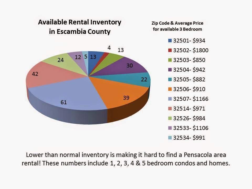 Homes in Pensacola, FL Property Management