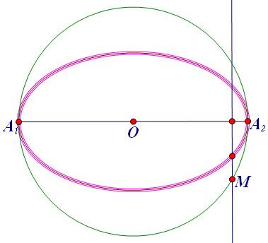 phương trình elip, tâm sai, tiêu cự, tiêu điểm, trục lớn, trục bé, conic, thiết diện conic