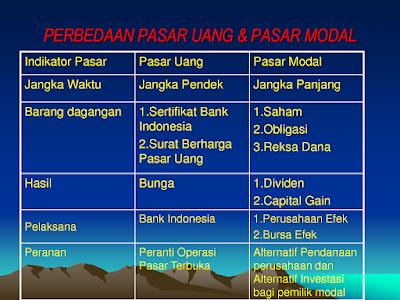 Perbedaan pasar uang dan pasar modal