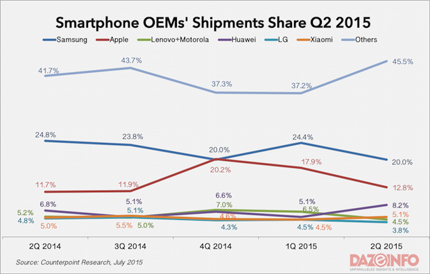 smartphone OEM market share Q2 2015