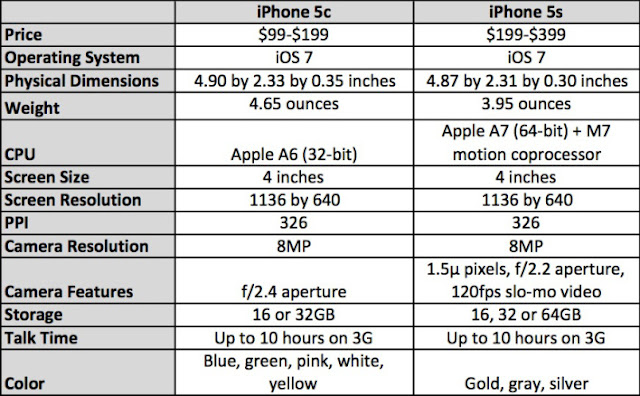 compare iphone 5c and iphone 5s