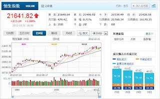 中国株コバンザメ投資 香港ハンセン指数1031