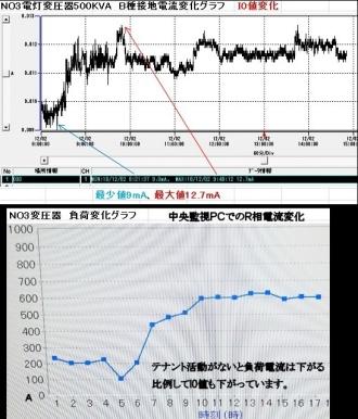 変圧器B種接地電流I0は一定ではない<br>月に1日分だけ各変圧器のI0連続変化を測定、グラフ化して管理記録として残しています。