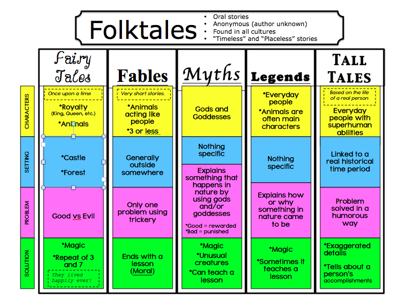 Folklores lessons tes teach for Tale definition
