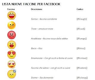 Emoticons per Facebook 2013