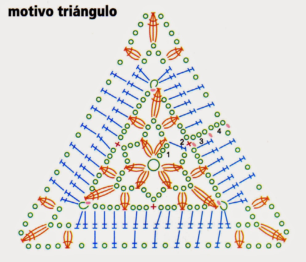 esquema del triangulo