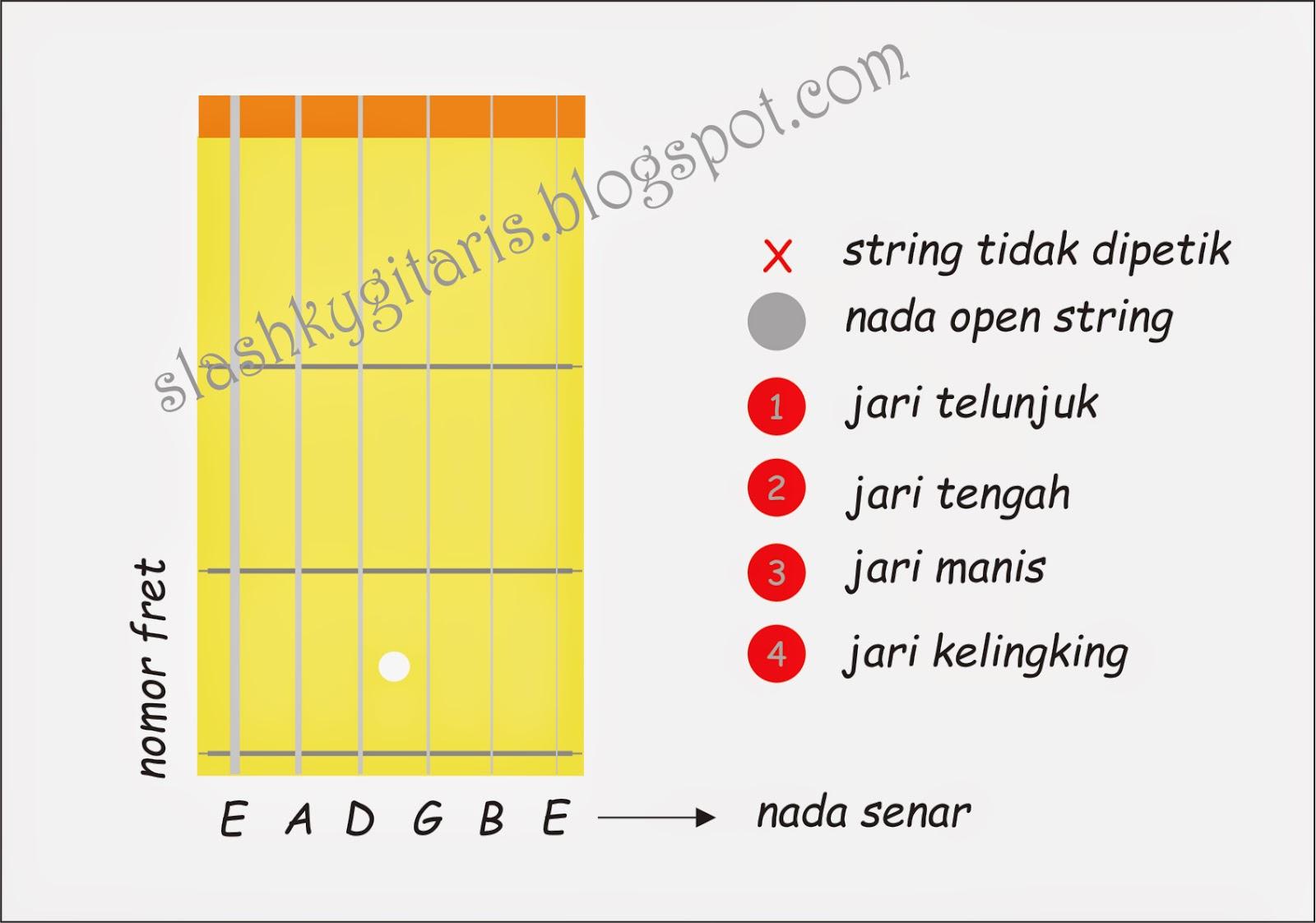 Bagaimana cara membaca kunci gitar dengan diagram chord kunci bagaimana cara membaca kunci gitar dengan diagram chord reheart Image collections