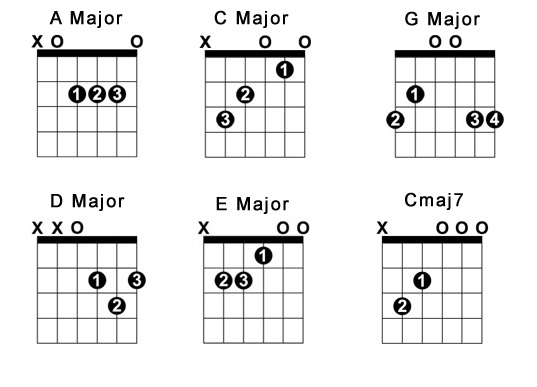 basic guitar chord chart - Spielbank.us