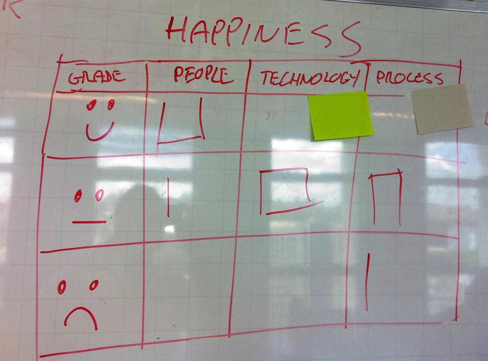 Happiness radar | Fun Retrospectives