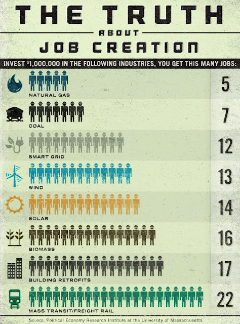 Jobs created per million dollars of investment