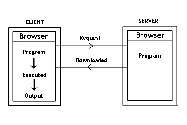 how to build a web application in java