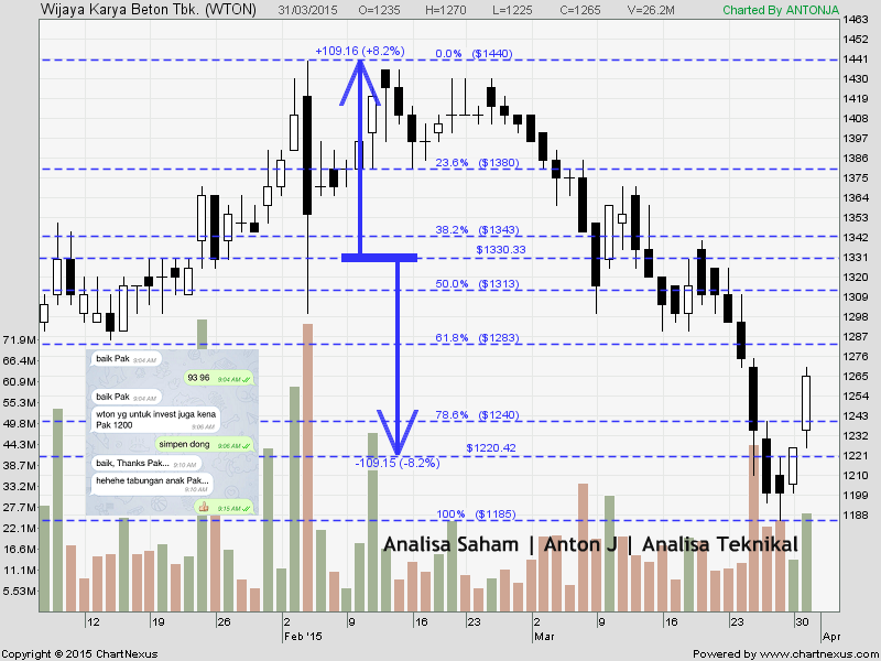 triple top saham wton