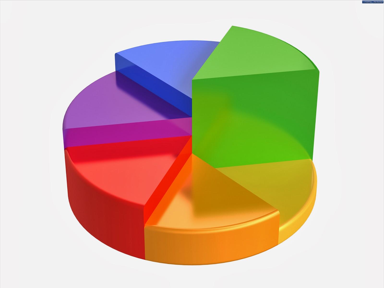 contoh Pie Chart Manajemen Proyek, Bar chart Manajemen konstruksi
