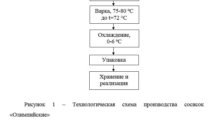 Технологическая схема производства сосисок фото 955