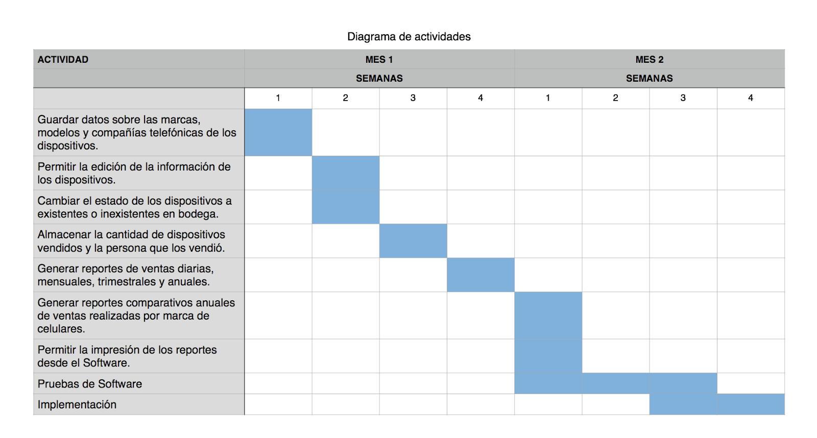Programación y bases de datos: Elaborar el presupuesto para un ...