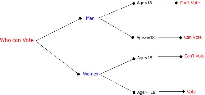 All computer topics ssad tutorials advantages of decision tree ccuart Image collections